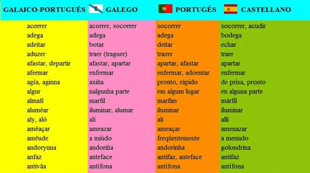 galicia e o norte de portugal betacismo 2